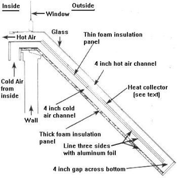 Solar Heat Grabber for South facing windows...DIY.