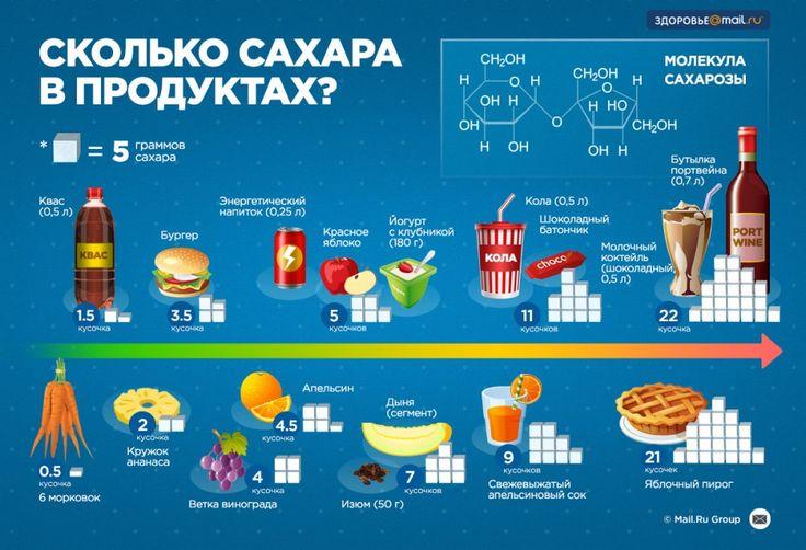 10 полезных примеров инфографики о еде и всем, что с ней связано | Prikolisti.com