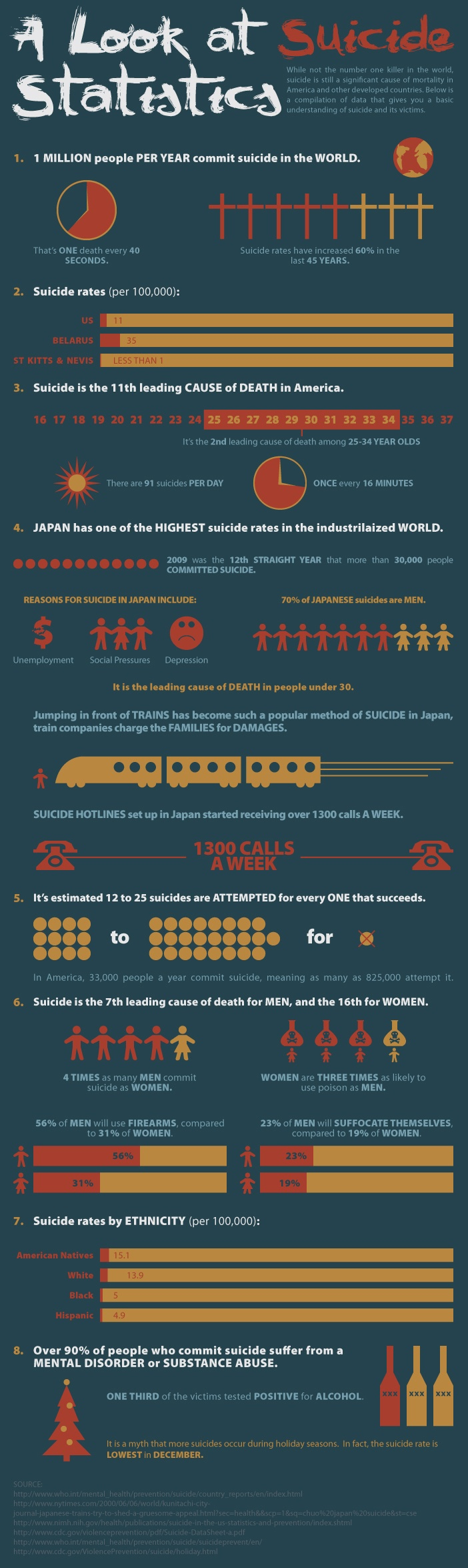 A Look at Suicide Statistics.  Over 90% of people who commit suicide suffer from a mental disorder or substance abuse.