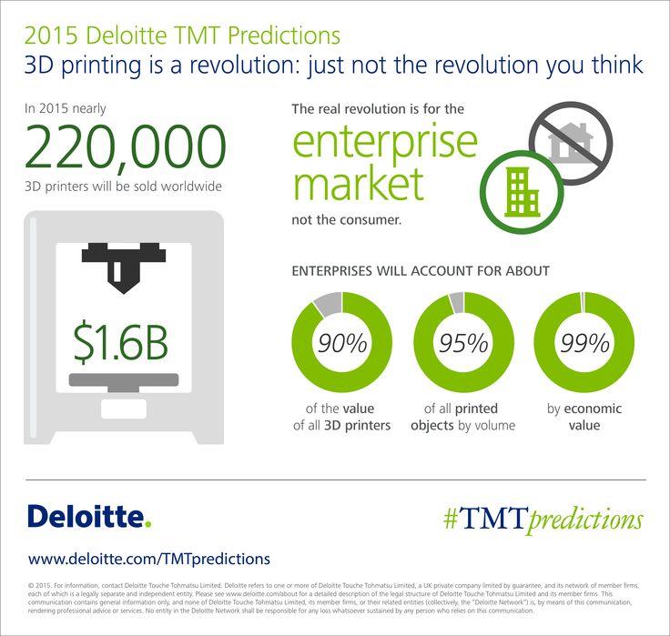 deloitte tmt predictions 2015 pdf