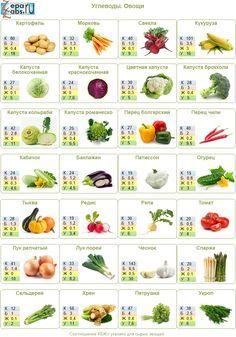 Как правильно питаться. Углеводы   ZepaLabs.ru