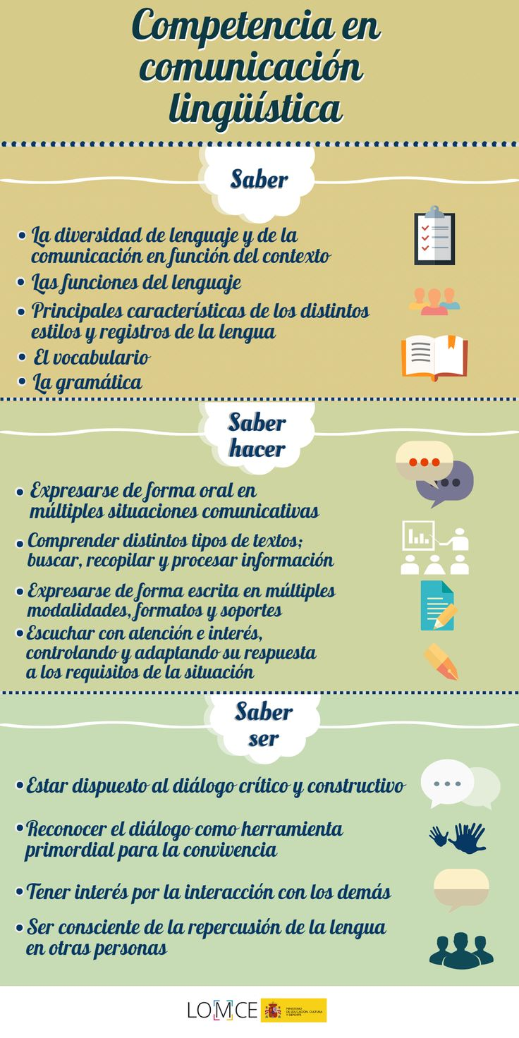 Comunicación lingüística En esta infografía  podemos analizar las habilidades que poseemos o podemos poseer al llevar a cabo una buena comunicaión linguística.   #LinguísticaYComunicación