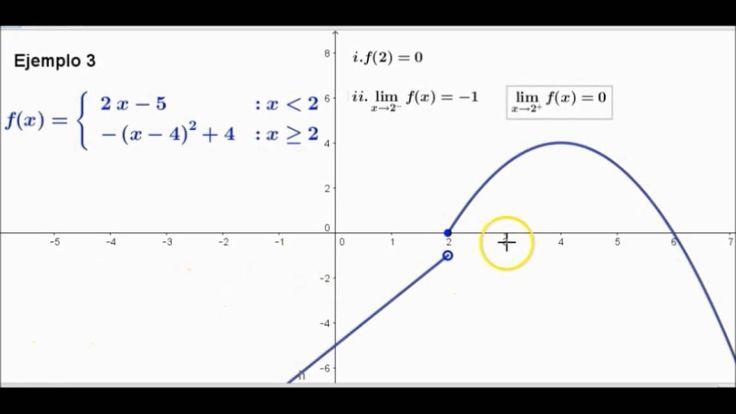 Continuidad de una función en un punto