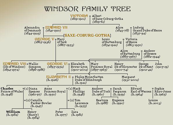 U.K. The Windsor Family Tree