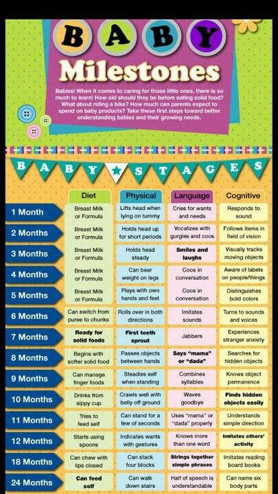 Milestones through the first 12 months by month. There are some for 18 and 24 months too.