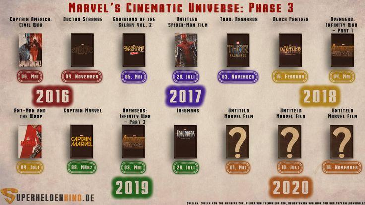 Marvel Filme In Reihenfolge