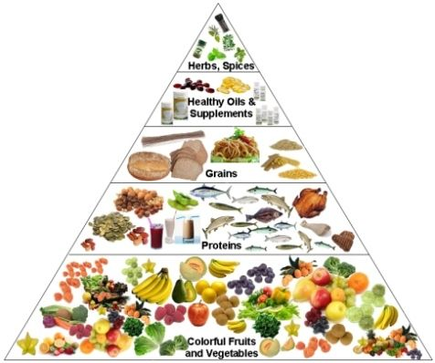 13 best images about Food Pyramids on Pinterest | Healthy eating ...