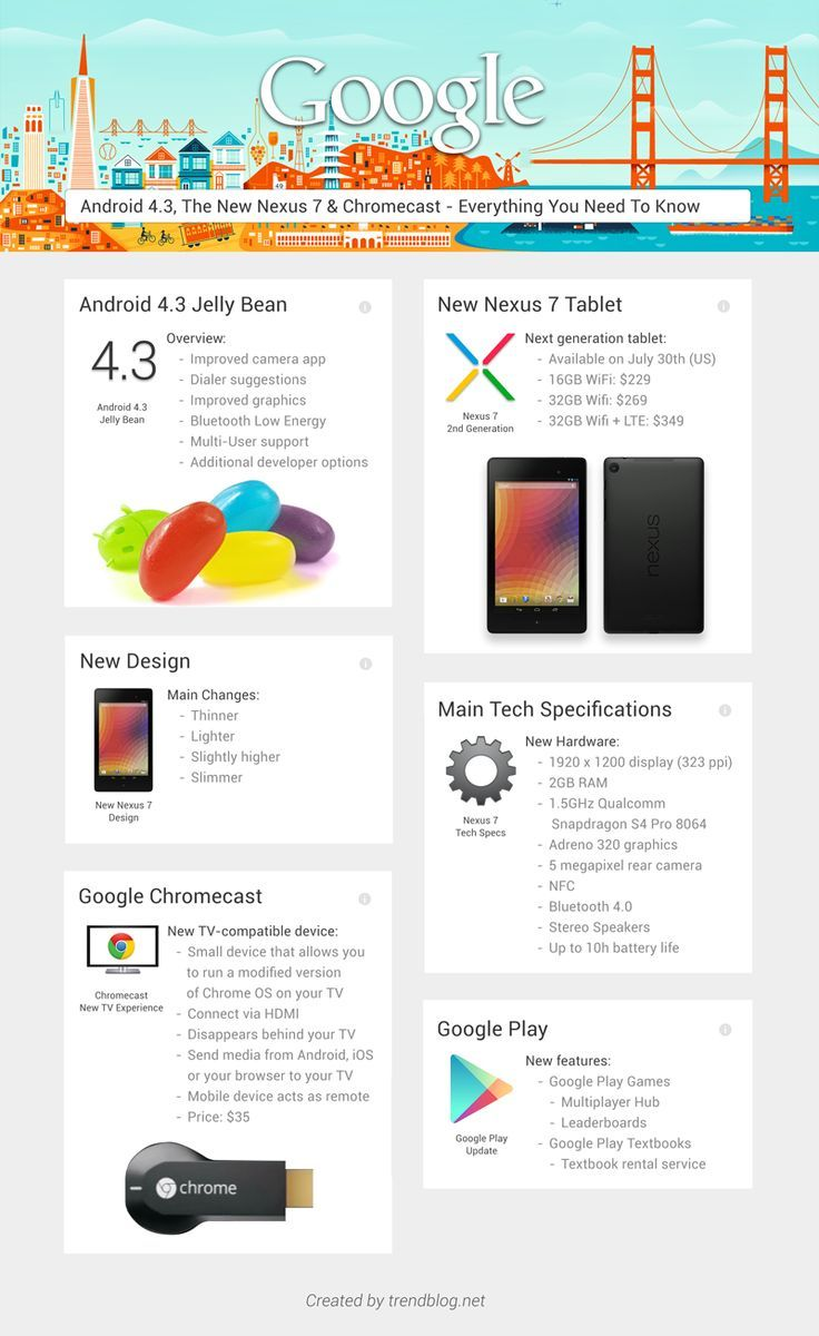 Everything you need to know about new Nexus 7 and Android 4.3 #infographic #blogtecnologia #tecnologia #chromecast #googlechromecast