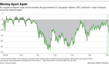 The WTI-Brent spread is widening as Nymex crude supplies swell @georgikantchev, http://on.wsj.com/1GxPC6y @WSJMoneyBeat