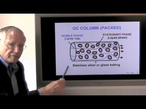 Gas Chromatography. Part 1. General Introduction. - YouTube