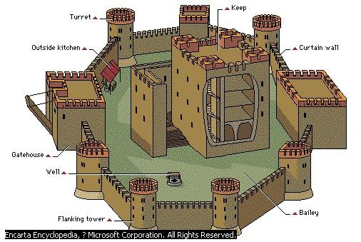Castle Diagram With Labels House Wiring Symbols Components- Castles Were Constructed To Protect A Community. In The Diagram, Most Of ...