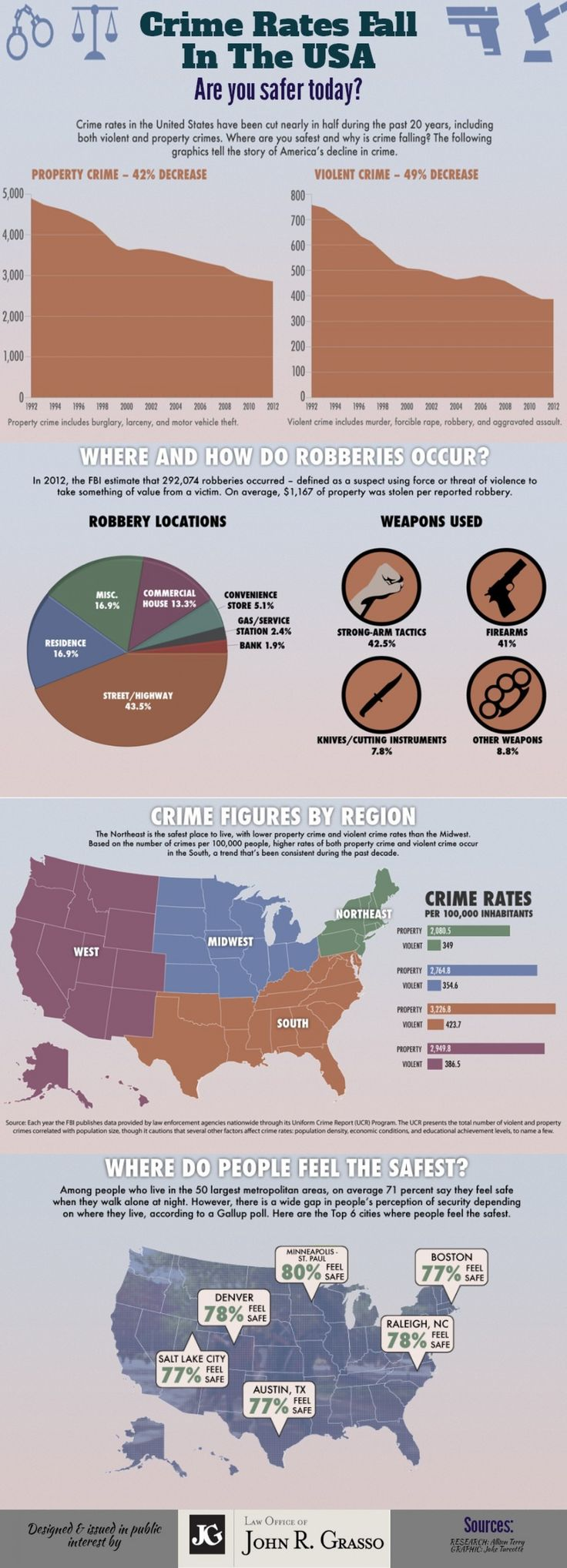 Crime Rates Fall in the USA Infographic