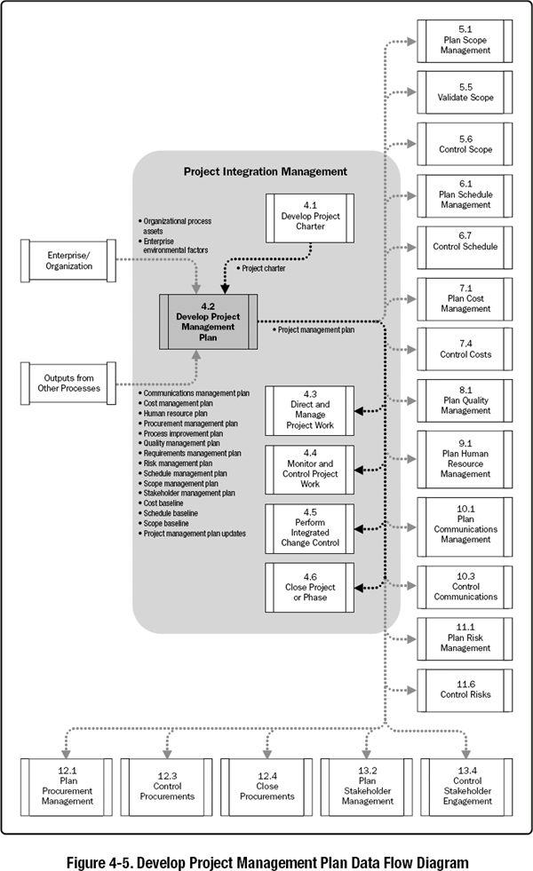 Best 25+ Data flow diagram ideas on Pinterest Flowchart diagram - data flow chart template