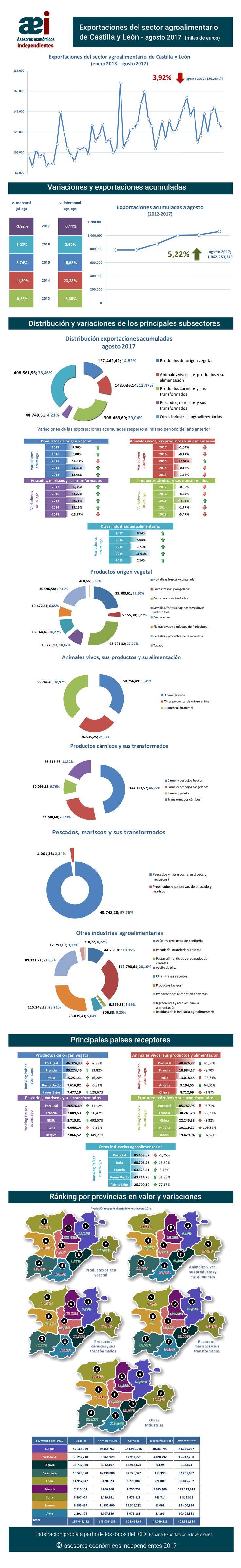infografía de exportaciones del sector agroalimentario de Castilla y León en el mes de agosto 2017 realizada por Javier Méndez Lirón para asesores económicos independientes