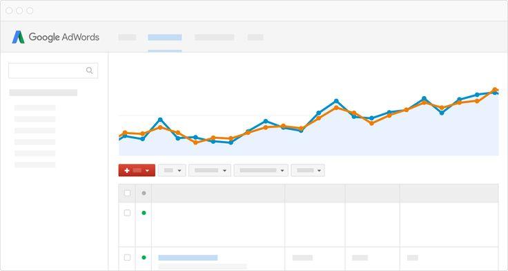 Google AdWords | Publicidade online de pagamento por clique (PPC) da Google