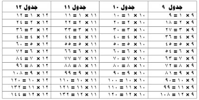 تحميل جدول الضرب كامل بالعربي pdf