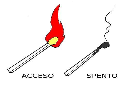 acceso/spento