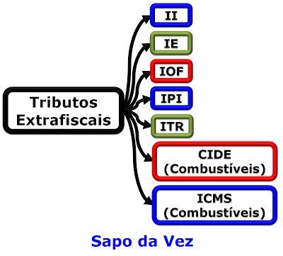 Lagoa dos Macetes: Dica de Direito Tributário sobre tributos fiscais ...