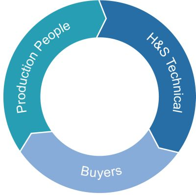 B2B Markets Have A More Complex Decision-Making Unit!!