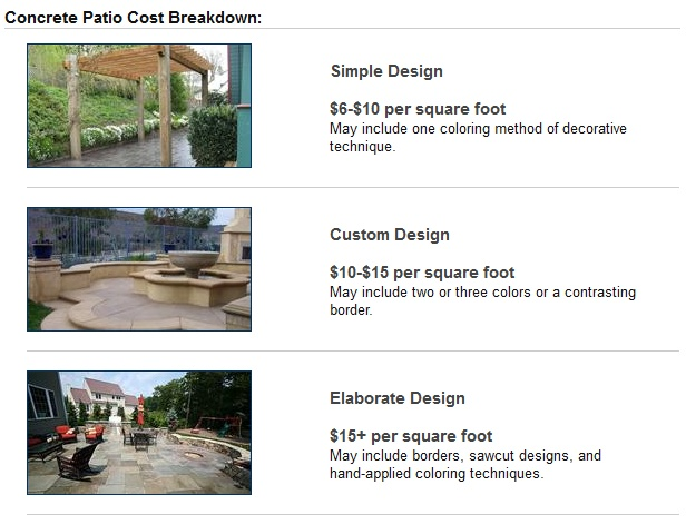 Concrete Patio Cost   Chart Highlights Patio Pricing Information For  Incorporating Decorative Concrete Elements. More