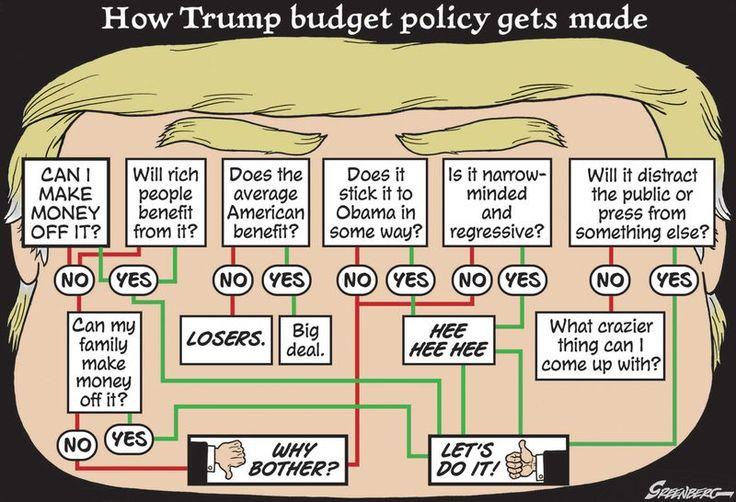 How Trump makes his decisions - a flow chart by Steve Greenberg: https://www.cartoonmovement.com/cartoon/40936