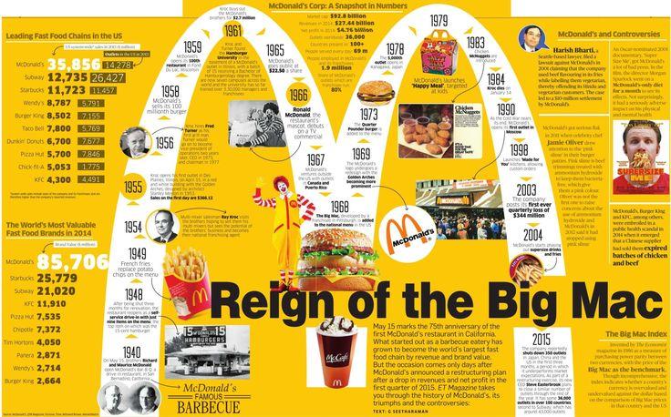 All about Big Mac - Macdonald