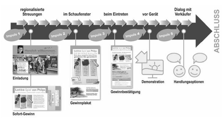Cross Media Kaupfprozess Rutschmann Belz 2011