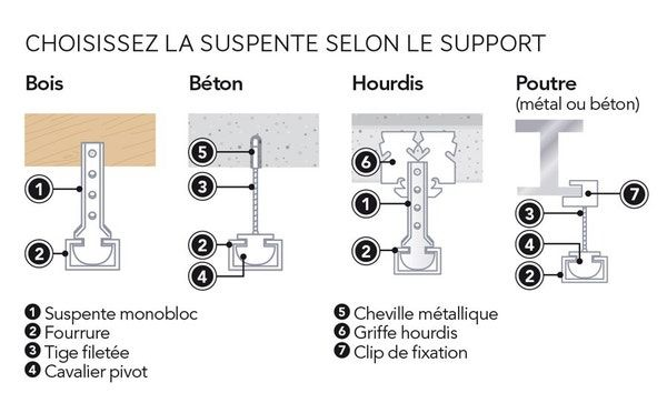 Dossier Metier Isolation Et Cloison Approfondir Leroy Merlin Faux Plafond Cloison Isolation