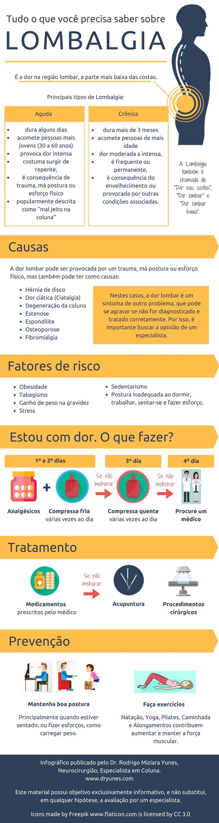 [Infográfico] Dor incômoda na base da coluna? É a famosa dor nas costas, também chamada de Lombalgia ou dor lombar baixa. Conheça suas causas, e como amenizar os sintomas. Acesse http://www.dryunes.com/doencas-da-coluna/lombalgia/