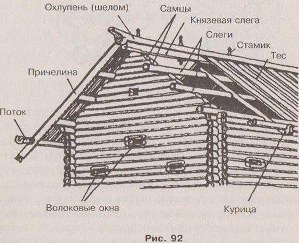 русская изба почему без фундамента - Поиск в Google