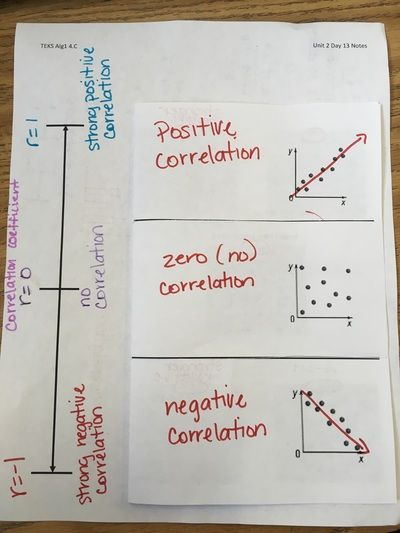 Scatter Plot - correlations and correlation coefficient foldable