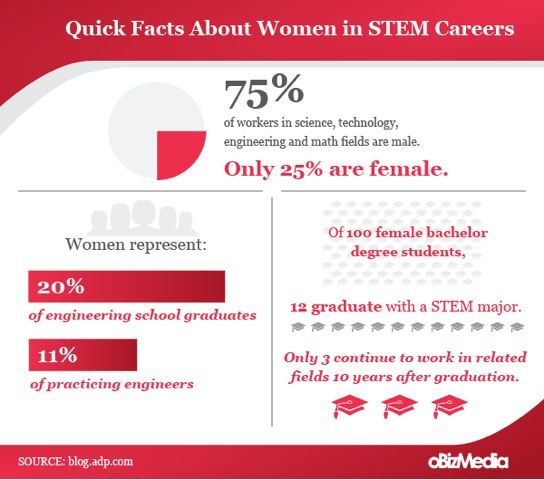 Quick Facts About Women In STEM Careers