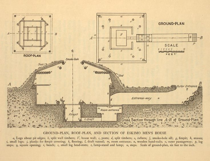 Inuit Ground Plan Roof Plan And Section Of An Igluryuaq