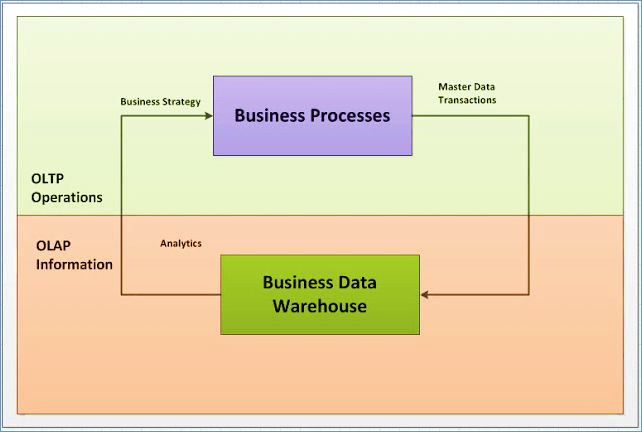 What is OLAP? Online Analytical Processing, a category of software tools which provide analysis of data for business decisions. OLAP systems allow users to analyze database information from multiple database systems at one time.  The primary objective is data analysis and not data processing.