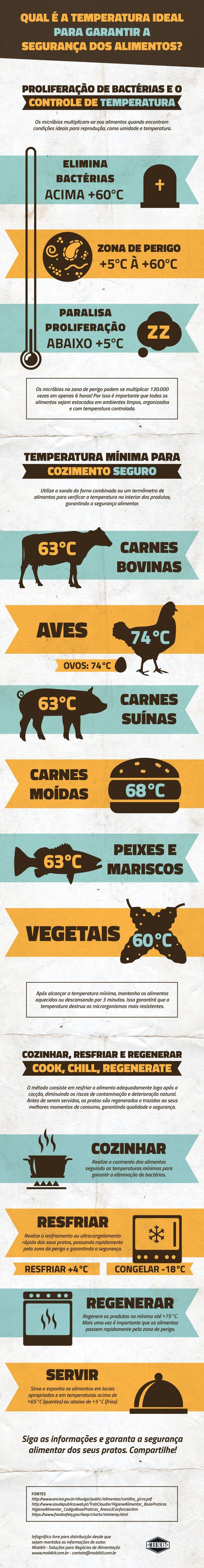 Qual é a temperatura ideal para garantir a segurança dos alimentos? - Infográfico - Cook Chill Regenerate, Cozimentos das carnes e legumes, Segurança alimentar e muito mais! Veja mais conteúdos como este em www.mobikit.com.br - infographic