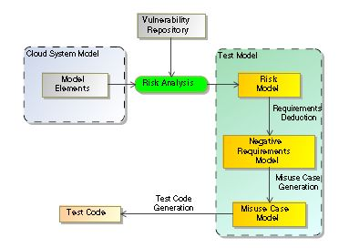 web application security testing process