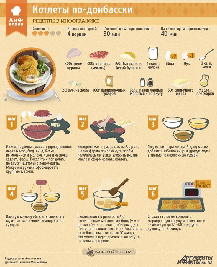 Рецепты в инфографике: котлета по-донбасски | Рецепты в инфографике | Кухня | АиФ Украина