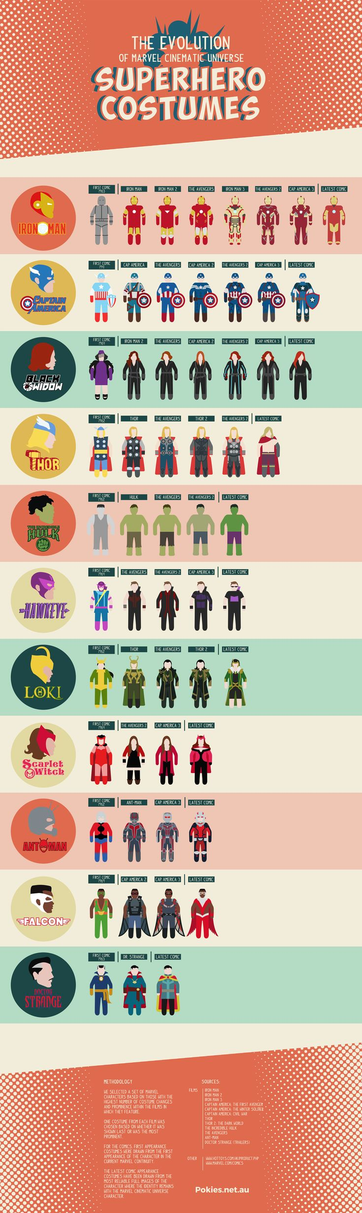 Infographic Shows Marvel Superhero Costume Changes