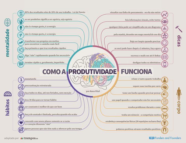 Infográfico: como a produtividade funciona.