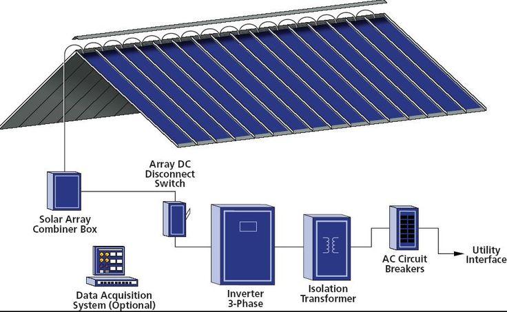 solar metal roof ideas