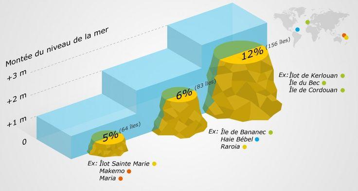 Le cinquième rapport du GIEC prédit une hausse de 98 centimètres du niveau moyen des océans d'ici 2100. Quelles conséquences pour les îles ? Une équipe de l'université Paris-sud Orsay s'est penchée sur le sort des 1269 îles appartenant à la France sur tous les continents et sous toutes les latitudes.