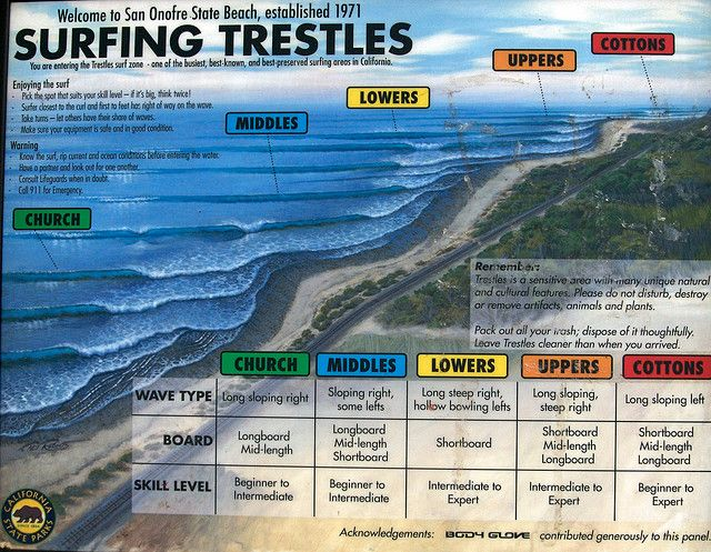 Surfing Trestles at San Onofre State Beach | Surfing | Pinterest | Surfing, Surfing tips and Beach