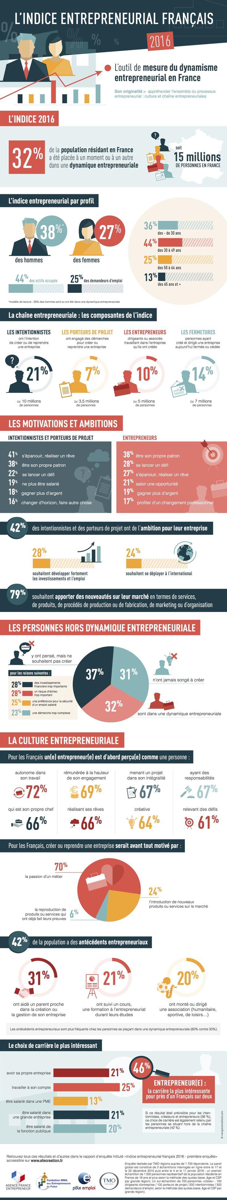 L'indice entreprenarial français