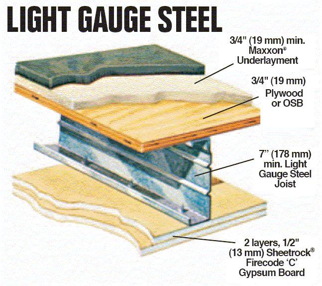 light gauge steel