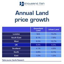 Land prices are growing fast in London.