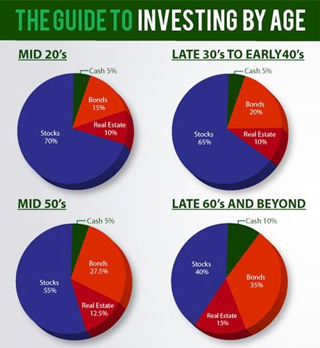 The Guide to Investing By Age:  ✓ CASH: money-market fund or short term bond fund (average maturity 1 to 1.5 years). ✓ BONDS: zero-coupon Treasury bondy, no load-high grade bond fund, sone Treasury inflation protection securities. ✓ STOCKS: one-half in US stocks in good representation of smaller growth companies, one half international stocks, including emerging markets. ✓ REAL ESTATE: portfolio of real estate investment trusts.