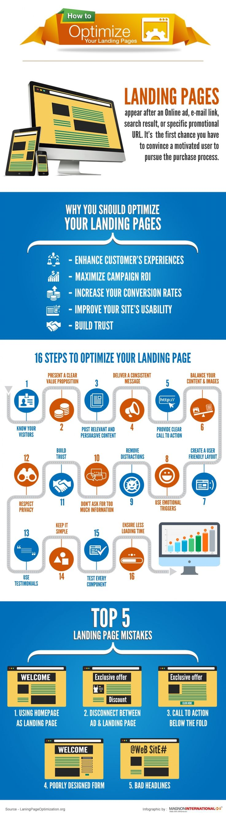 How to Optimize Your #LandingPages?