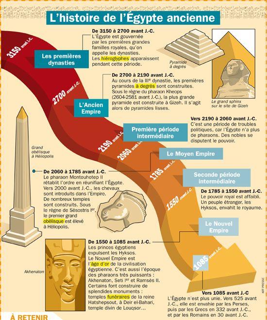 Fiche exposés : L'histoire de l'Egypte ancienne