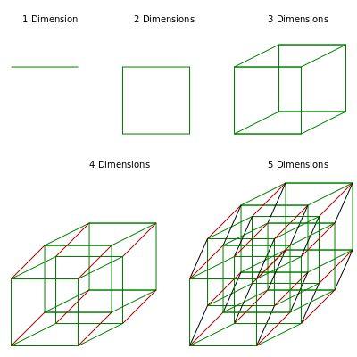 Dice analogy- 1 to 5 dimensions - Quarta dimensão – Wikipédia, a enciclopédia livre