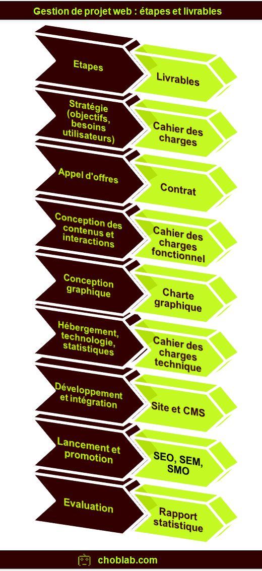 Gestion de projet web : étapes et livrables